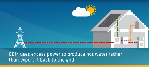 GEM uses excess power to produce hot water rather than export it back to the grid.